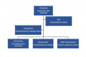 2.CARTA ORGANISAZI GPW